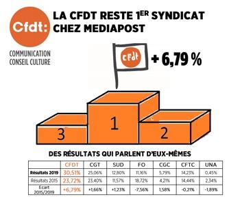 La CFDT reste 1er syndicat chezMediapost