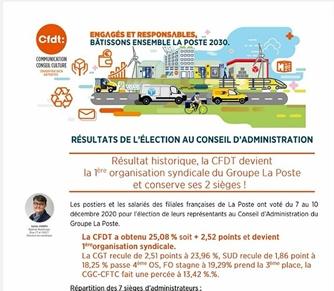 Election au Conseil d'Administration. La CFDT devient la 1ère organisation syndicale du Groupe LaPoste